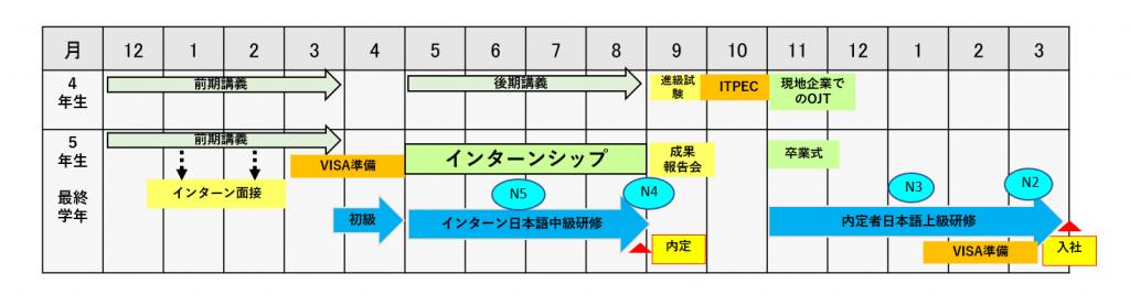 インターン面接から入社までの概略日程(UITの例)